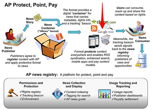 How The AP News Registry Works