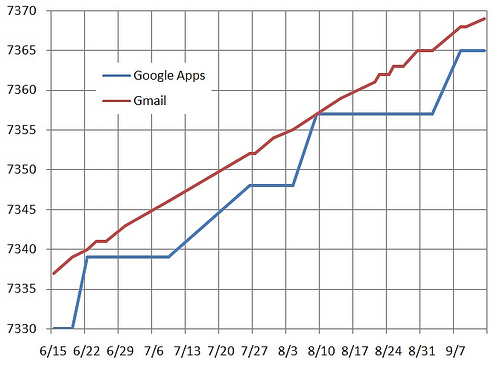 Gmail & Google Apps Storage Over Time